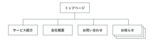トップページ/サービス紹介/会社概要/お問い合わせ/お知らせ投稿機能